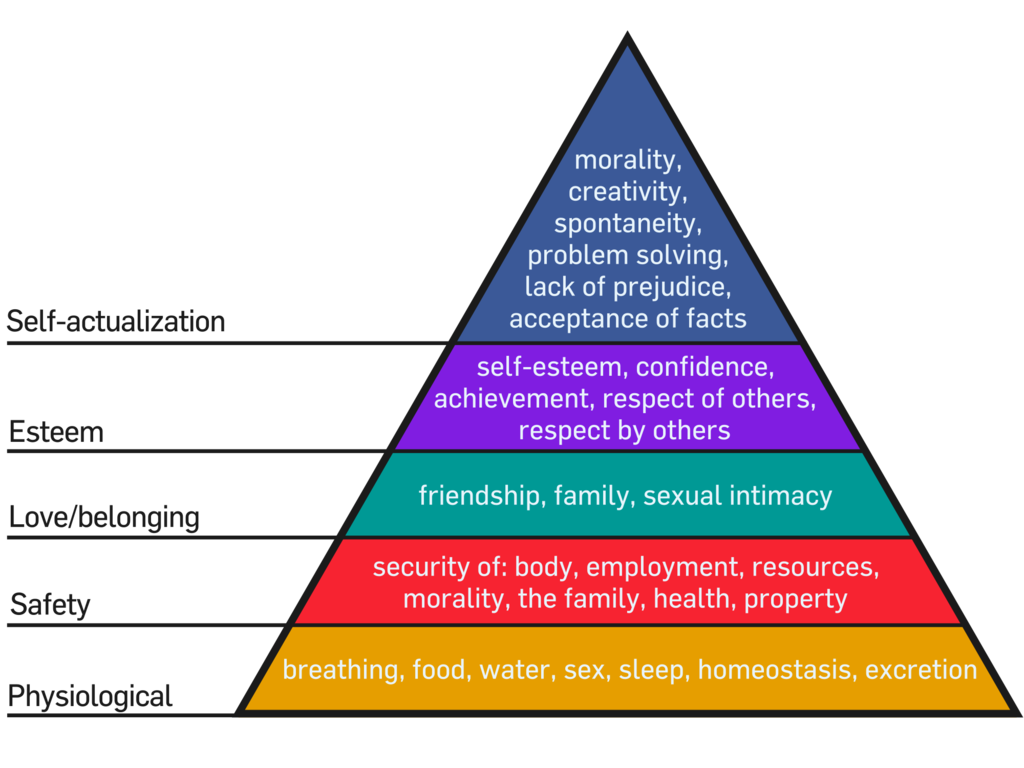 Survive Then Thrive - Maslow's Hierarchy of Needs